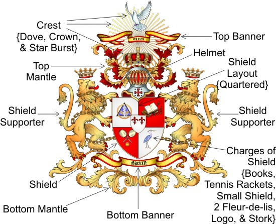 Parts of a Coat of Arms / Important Symbols to Include