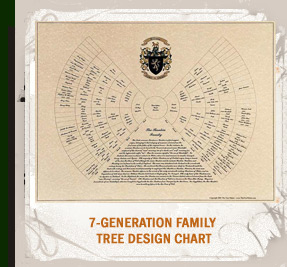 Customized Family Tree Chart with Last Name Meaning & Coat of Arms.